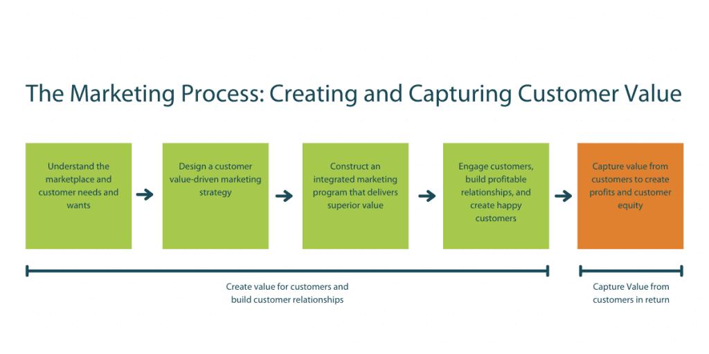 The Marketing Process Map